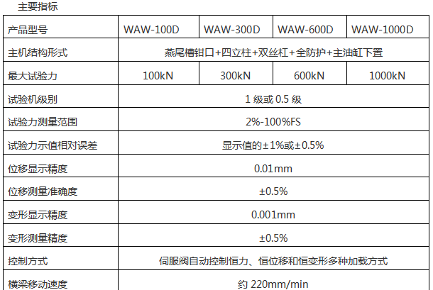 WAW-B微机控制电液伺服万能试验机